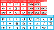 Phonics Chart with Phonemes