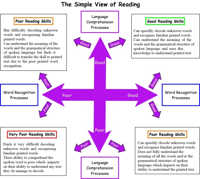The simple view of Reading diagram