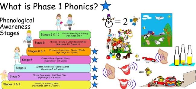 Phase 1 Phonics 1